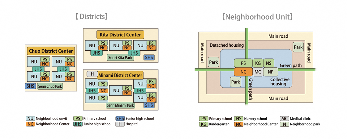 Districts and neighborhood units